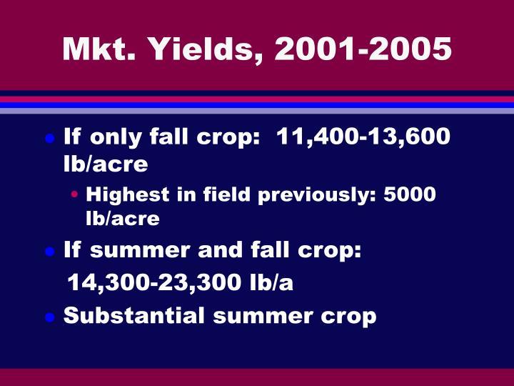 Mkt. Yields, 2001-2005