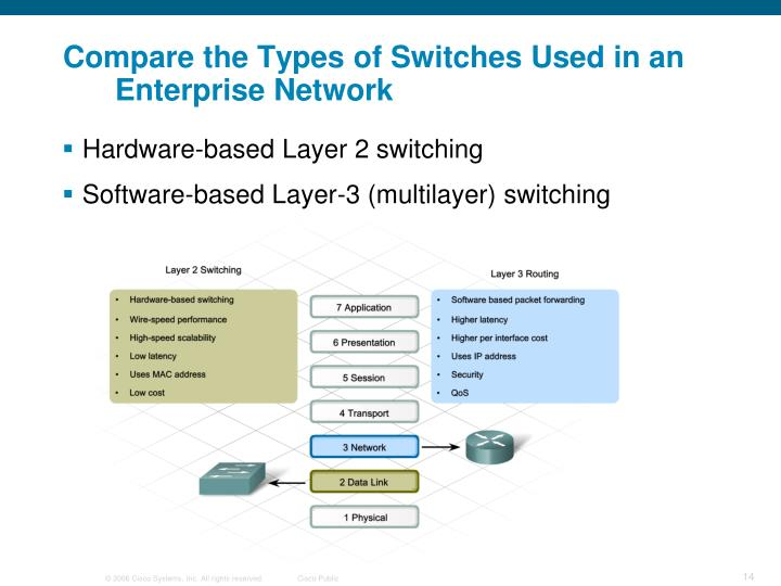 Compare the Types of Switches Used in an Enterprise Network