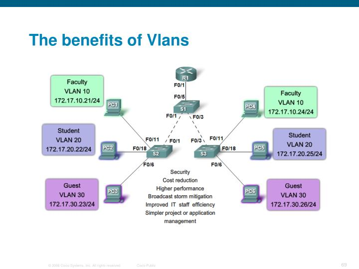 The benefits of Vlans