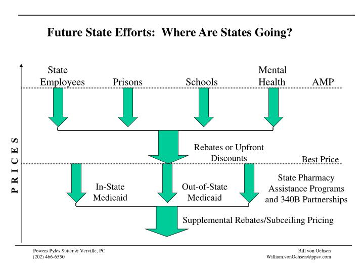 Future State Efforts:  Where Are States Going?