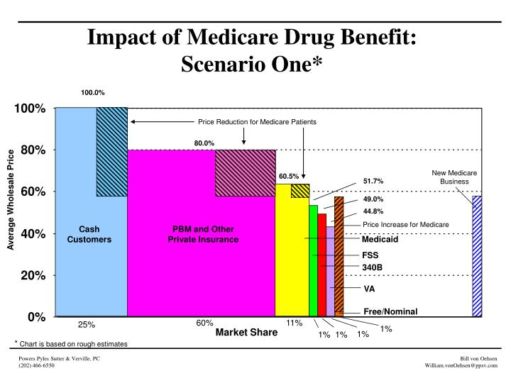 Impact of Medicare Drug Benefit: