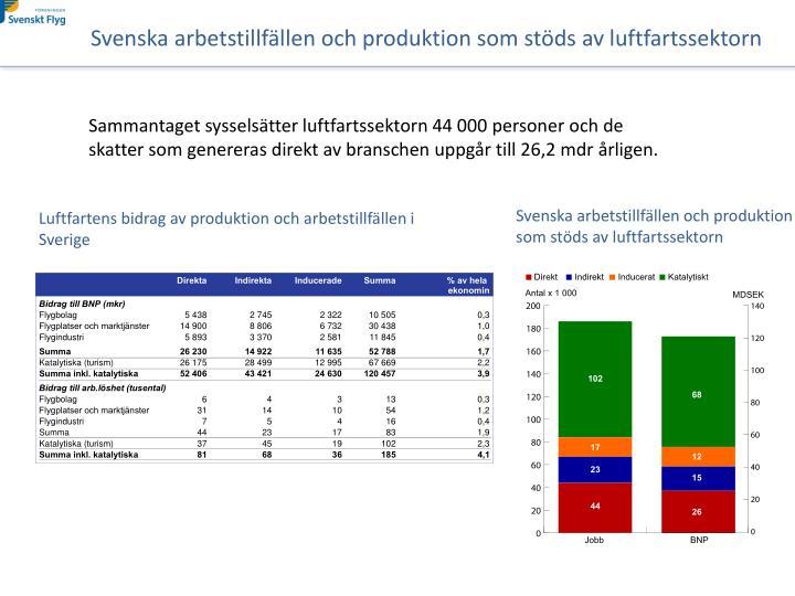 Svenska arbetstillfällen och produktion som stöds av luftfartssektorn