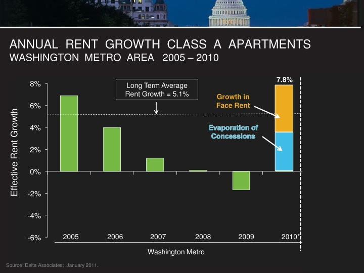ANNUAL  RENT  GROWTH  CLASS  A  APARTMENTS