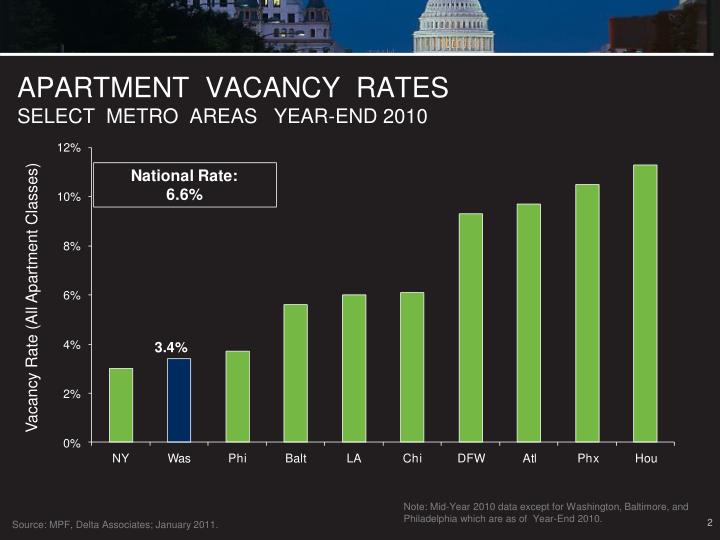 Apartment vacancy rates select metro areas year end 2010