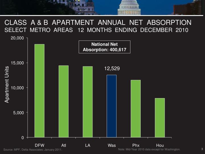 Class a b apartment annual net absorption select metro areas 12 months ending december 2010
