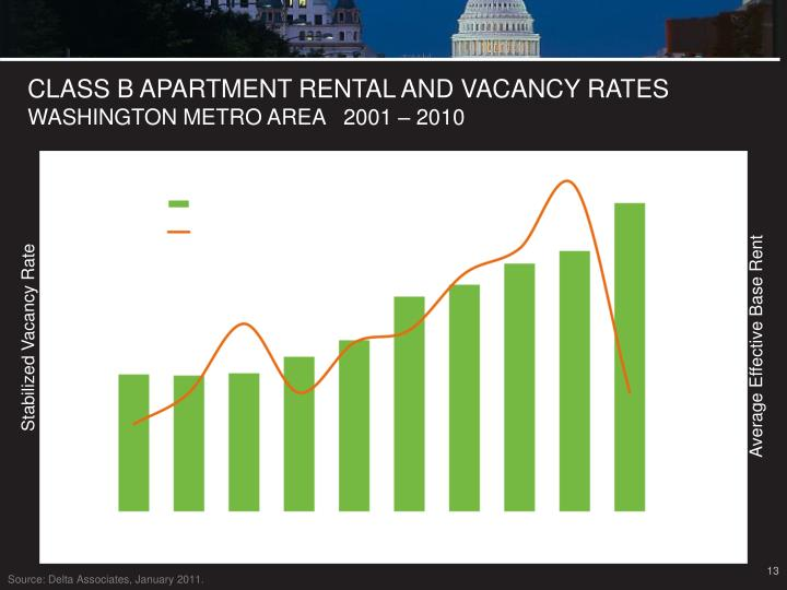 CLASS B APARTMENT RENTAL AND VACANCY RATES