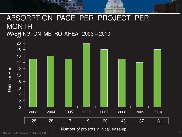 ABSORPTION  PACE  PER  PROJECT  PER  MONTH