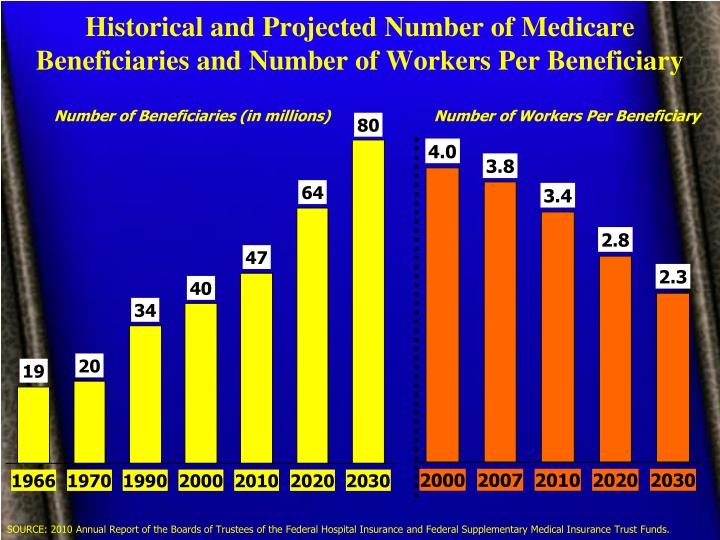 Historical and Projected Number of Medicare Beneficiaries and Number of Workers Per Beneficiary