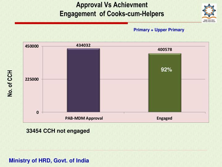 Approval Vs Achievment