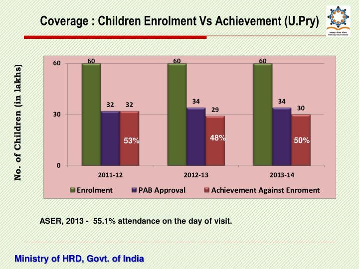 Coverage : Children Enrolment Vs Achievement (U.Pry)