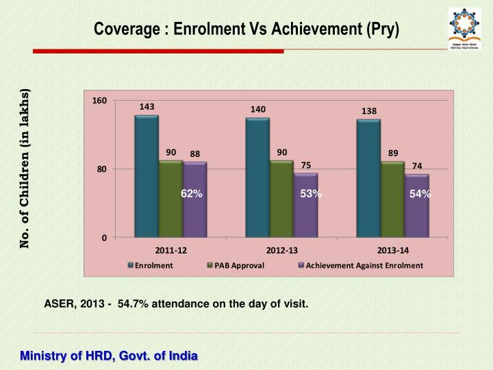 Coverage : Enrolment Vs Achievement (Pry)