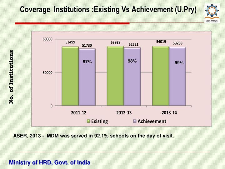Coverage  Institutions :Existing Vs Achievement (U.Pry)