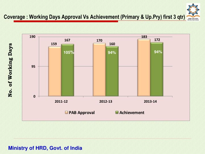 Coverage : Working Days Approval Vs Achievement (Primary & Up.Pry) first 3 qtr)
