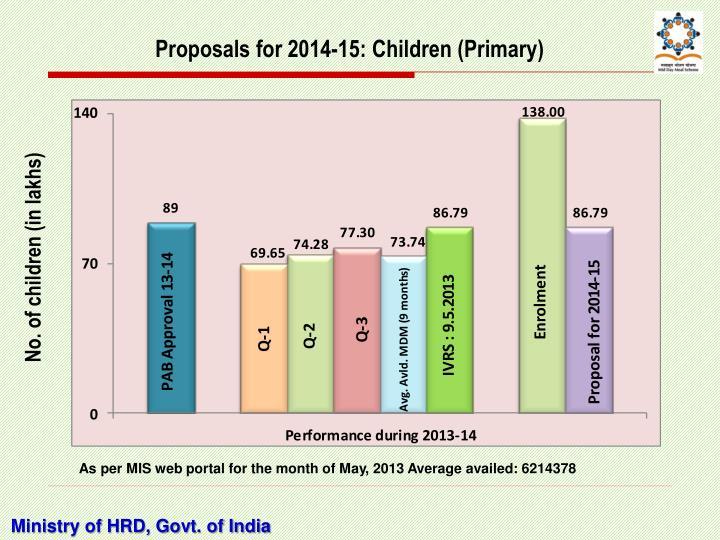 Proposals for 2014-15: Children (Primary)