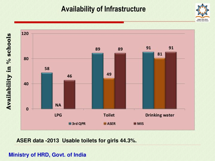 Availability of Infrastructure