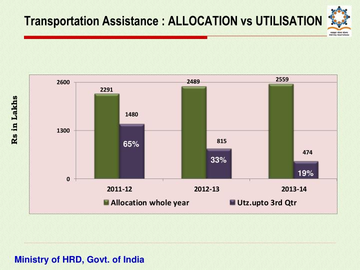 Transportation Assistance : ALLOCATION vs UTILISATION