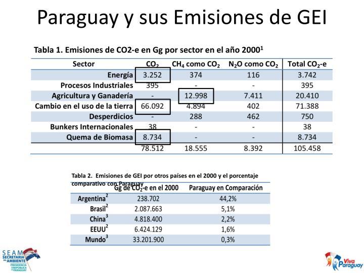 Paraguay y sus Emisiones de GEI