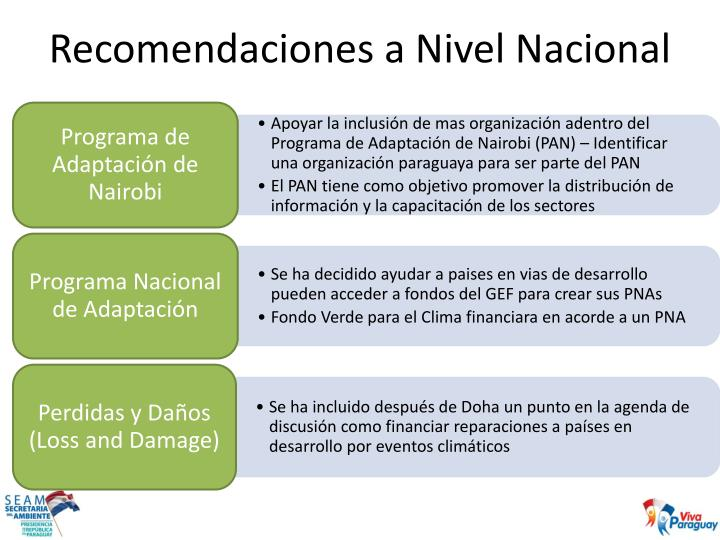 Recomendaciones a Nivel Nacional