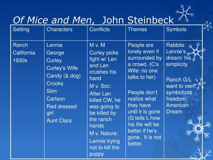 Of Mice and Men,