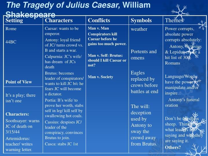 The Tragedy of Julius Caesar,