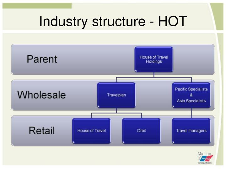 Industry structure - HOT