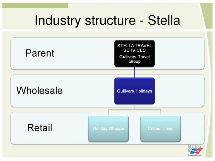 Industry structure - Stella
