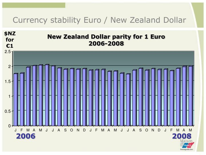 Currency stability Euro / New Zealand Dollar