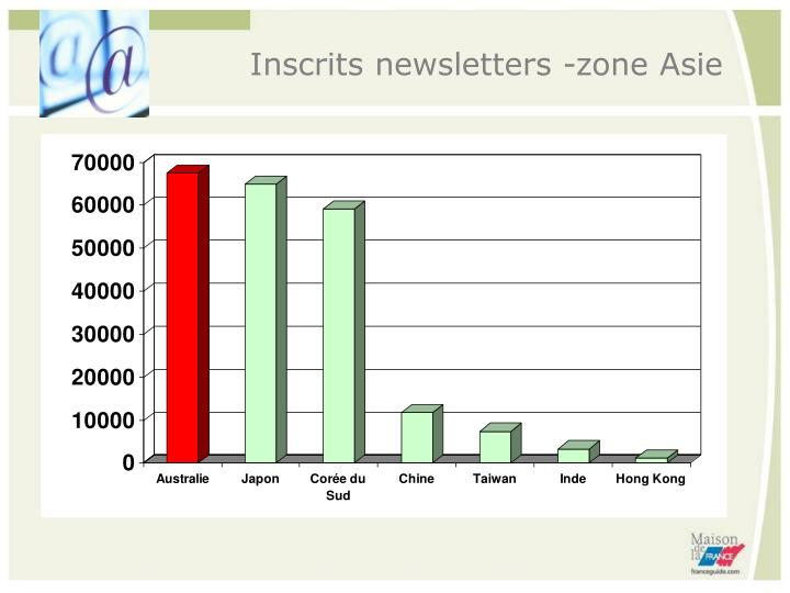 Inscrits newsletters -zone Asie