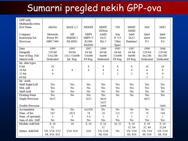 Sumarni pregled nekih GPP-ova