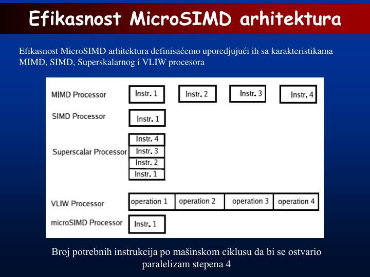 Efikasnost MicroSIMD arhitektura