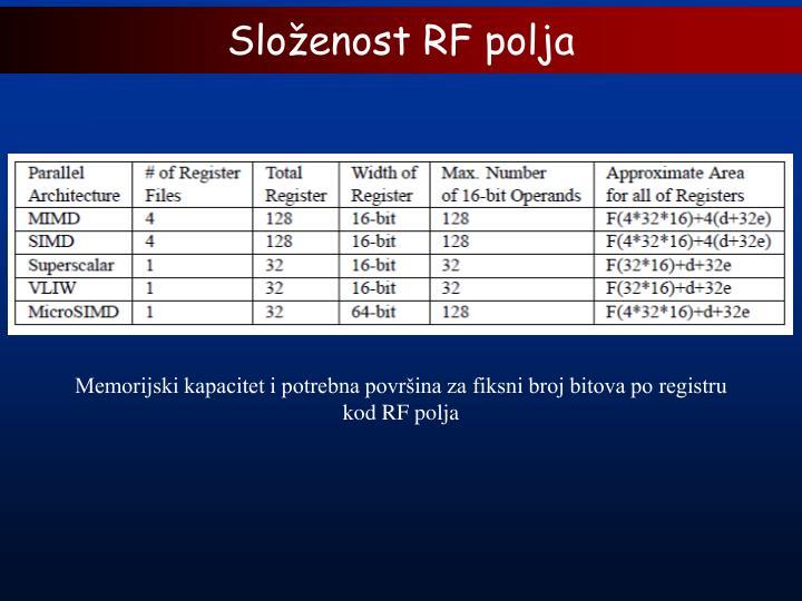 Složenost RF polja