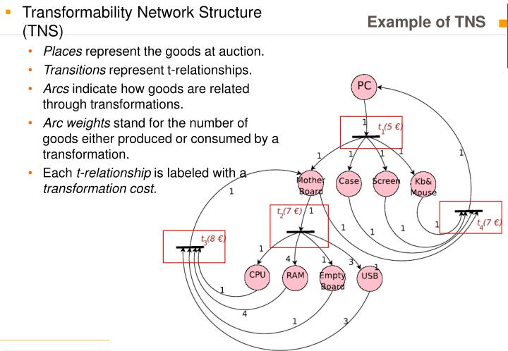 Transformability Network Structure (TNS)