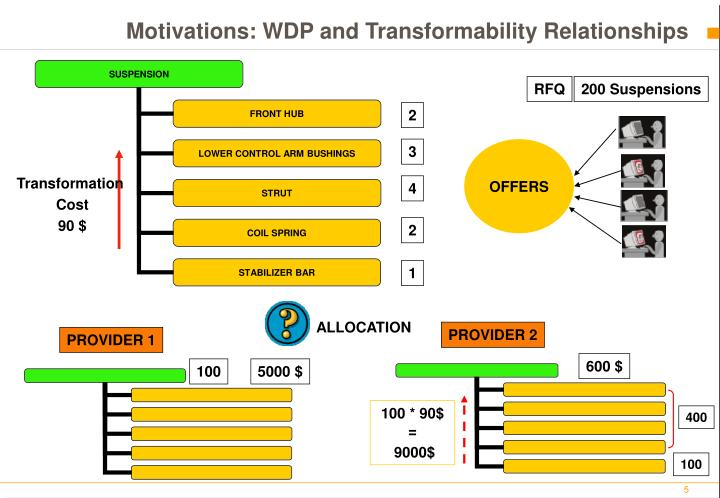 Motivations: WDP and Transformability Relationships