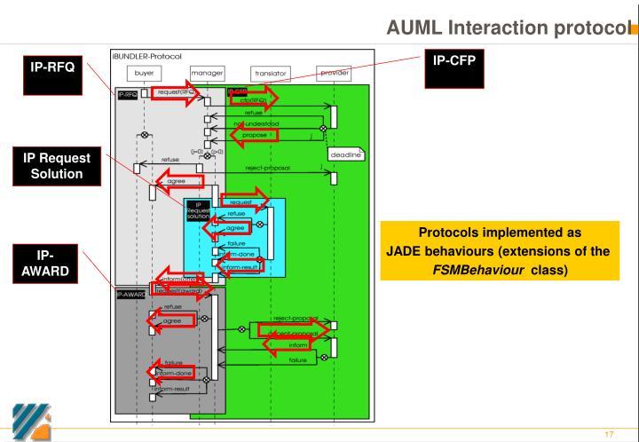 AUML Interaction protocol