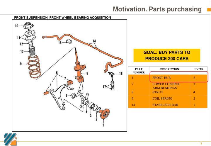 Motivation parts purchasing