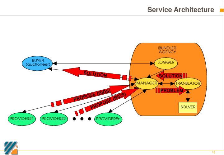 Service Architecture