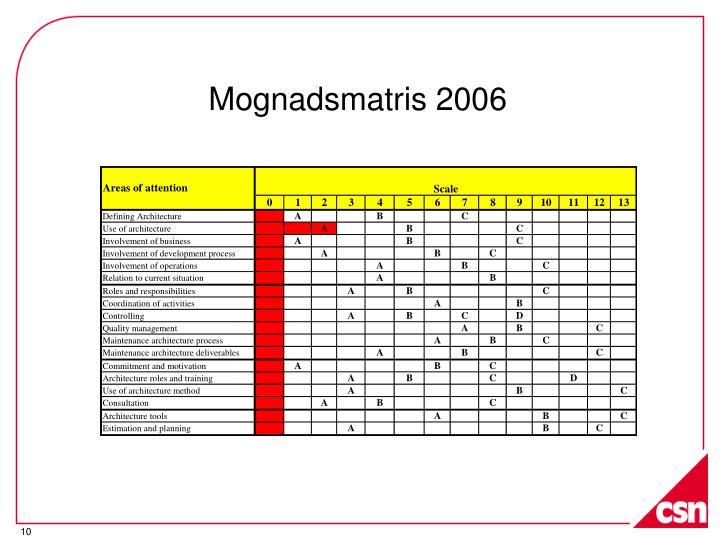 Mognadsmatris 2006