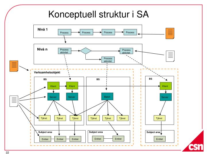 Konceptuell struktur i SA