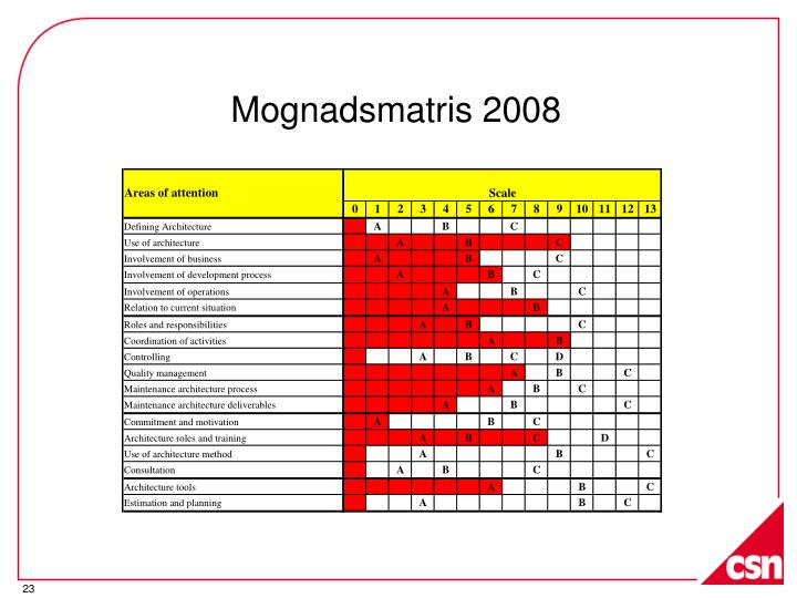 Mognadsmatris 2008