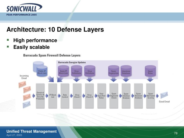 Architecture: 10 Defense Layers