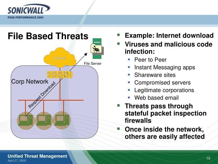 File Based Threats