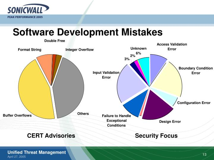 Software Development Mistakes