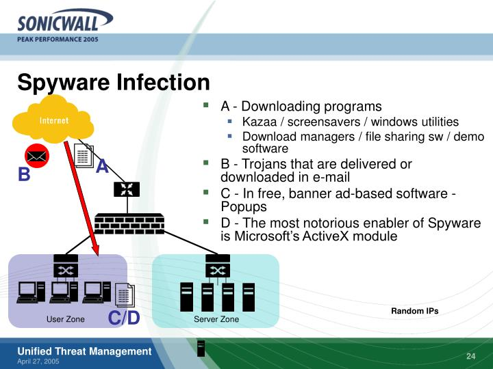 Spyware Infection