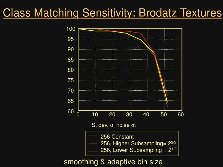 Class Matching Sensitivity: Brodatz Textures