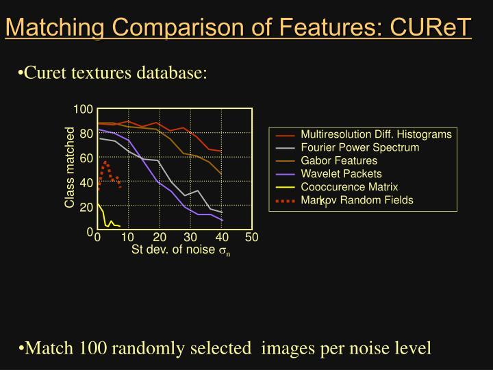 Matching Comparison of Features: CUReT