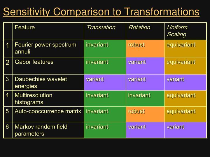 Sensitivity Comparison to Transformations