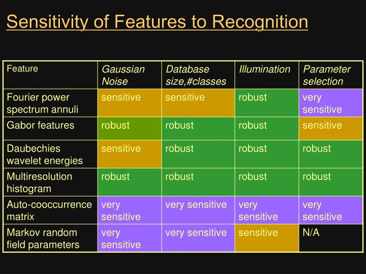 Sensitivity of Features to Recognition