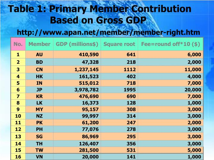 Table 1: Primary Member Contribution