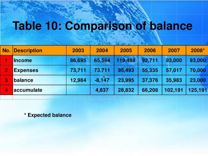 Table 10: Comparison of balance