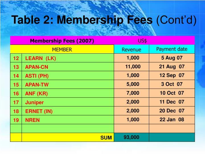 Table 2: Membership Fees
